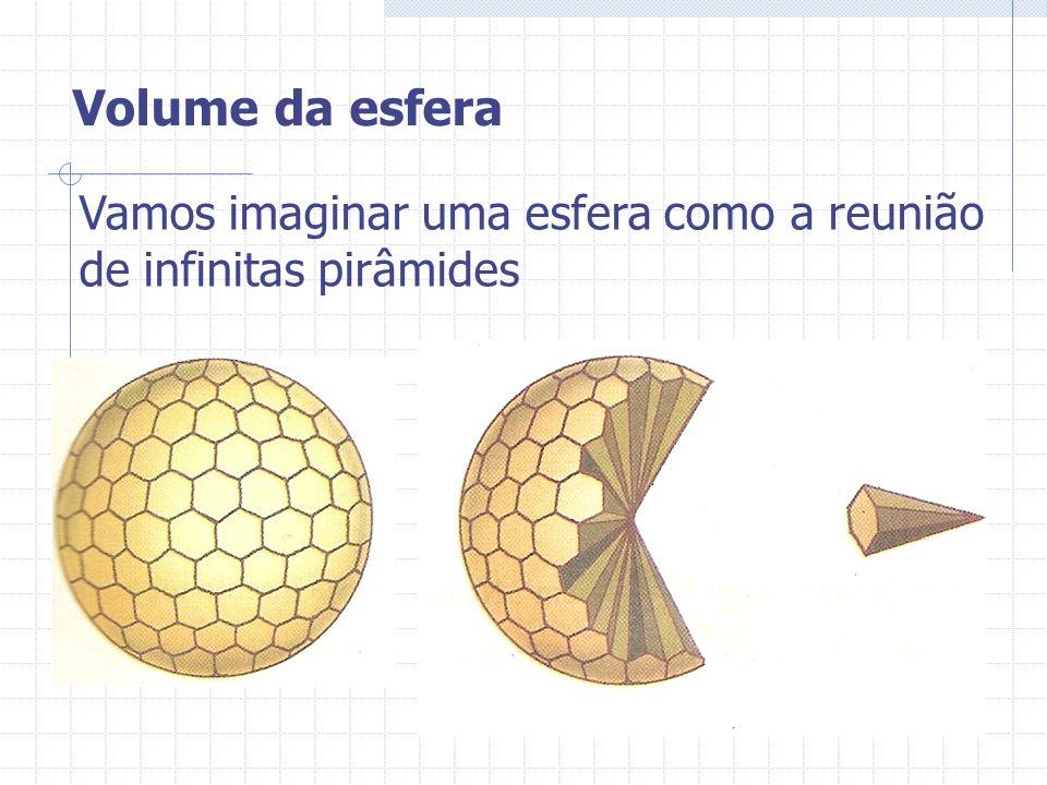 Volume da esfera Vamos imaginar uma esfera como a reunião de infinitas pirâmides