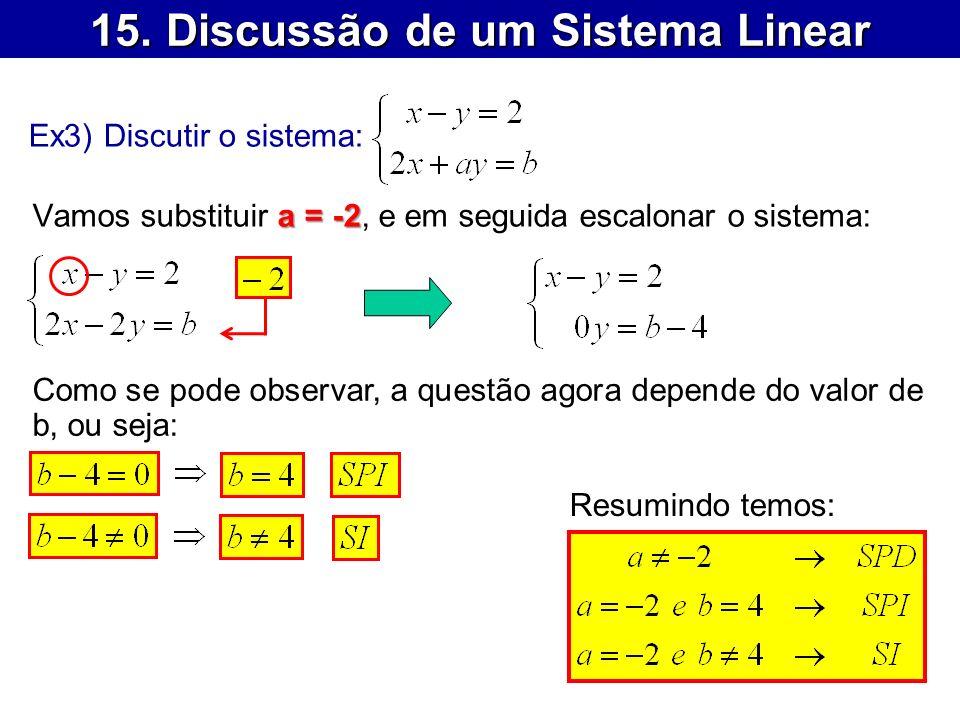 15. Discussão de um Sistema Linear Ex3) Discutir o sistema: a = -2 Vamos substituir a = -2, e em seguida escalonar o sistema: Como se pode observar, a