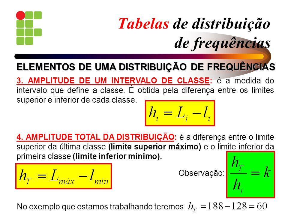 Tabelas de distribuição de frequências 3. AMPLITUDE DE UM INTERVALO DE CLASSE: é a medida do intervalo que define a classe. É obtida pela diferença en