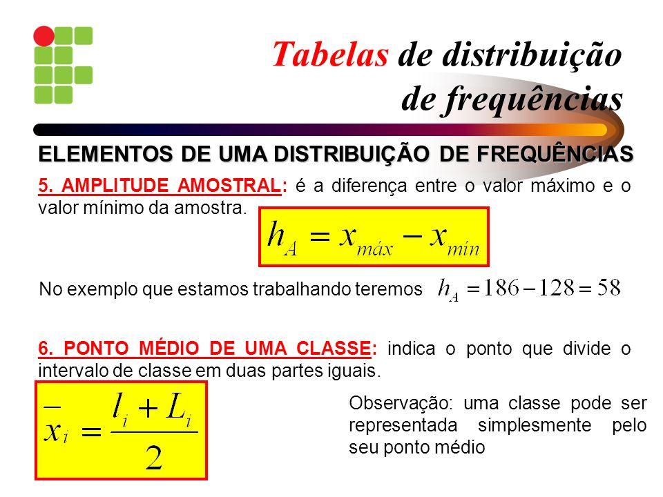 Tabelas de distribuição de frequências 5. AMPLITUDE AMOSTRAL: é a diferença entre o valor máximo e o valor mínimo da amostra. 6. PONTO MÉDIO DE UMA CL