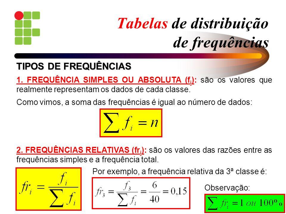 Tabelas de distribuição de frequências 1. FREQUÊNCIA SIMPLES OU ABSOLUTA (f i ): são os valores que realmente representam os dados de cada classe. 2.