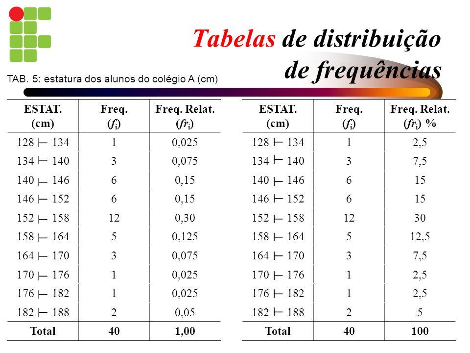 Tabelas de distribuição de frequências ESTAT. (cm) Freq. (f i ) Freq. Relat. (fr i ) 128 13410,025 134 14030,075 140 14660,15 146 15260,15 152 158120,