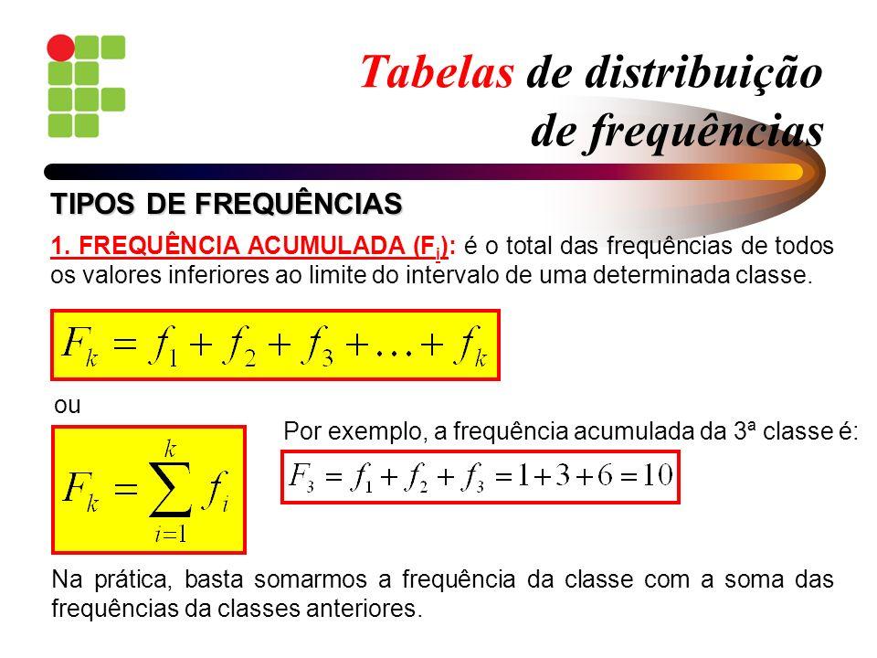 Tabelas de distribuição de frequências 1. FREQUÊNCIA ACUMULADA (F i ): é o total das frequências de todos os valores inferiores ao limite do intervalo