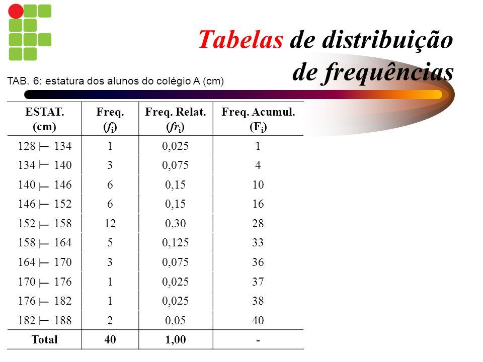 Tabelas de distribuição de frequências ESTAT. (cm) Freq. (f i ) Freq. Relat. (fr i ) Freq. Acumul. (F i ) 128 13410,0251 134 14030,0754 140 14660,1510
