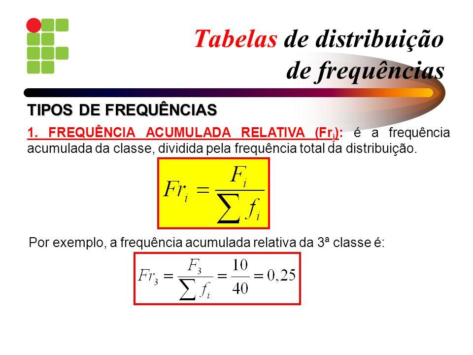 Tabelas de distribuição de frequências 1. FREQUÊNCIA ACUMULADA RELATIVA (Fr i ): é a frequência acumulada da classe, dividida pela frequência total da