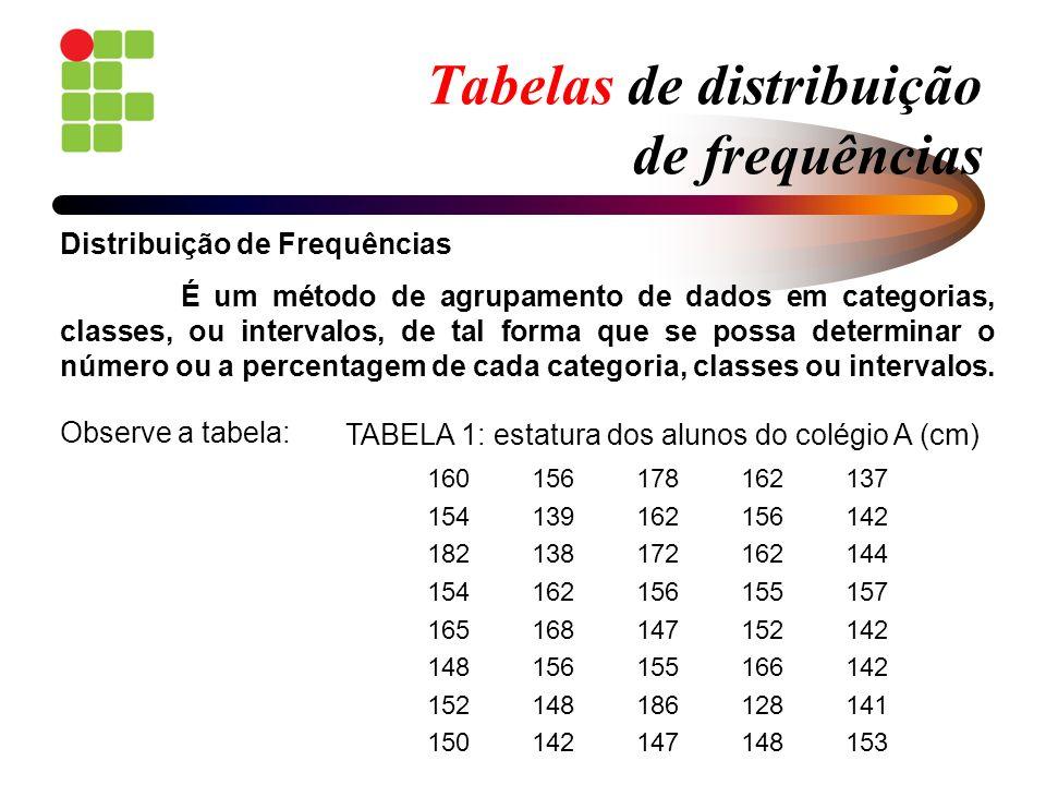 Tabelas de distribuição de frequências 2) Contar quantos dados existem em cada classe 1,0  – 1,5 ---> 1 1,5  – 2,0 ---> 3 2,0  – 2,5 ---> 16 2,5  – 3,0 ---> 31 3,0  – 3,5 ---> 34 3,5  – 4,0 ---> 11 4,0  – 4,5 ---> 4 4,5  – 5,0 ---> 2 1,5 2,0 fechado aberto (pertence) (não pertence) extremos de classe: valores limites dos intervalos de classe podem pertencer ou não à classe