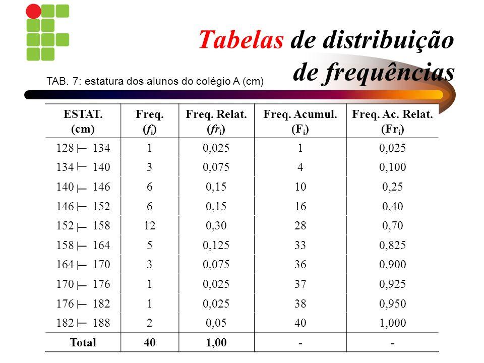 Tabelas de distribuição de frequências ESTAT. (cm) Freq. (f i ) Freq. Relat. (fr i ) Freq. Acumul. (F i ) Freq. Ac. Relat. (Fr i ) 128 13410,0251 134