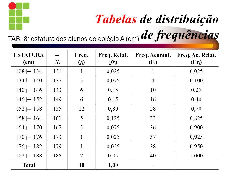 Tabelas de distribuição de frequências ESTATURA (cm) Freq. (f i ) Freq. Relat. (fr i ) Freq. Acumul. (F i ) Freq. Ac. Relat. (Fr i ) 128 13413110,0251