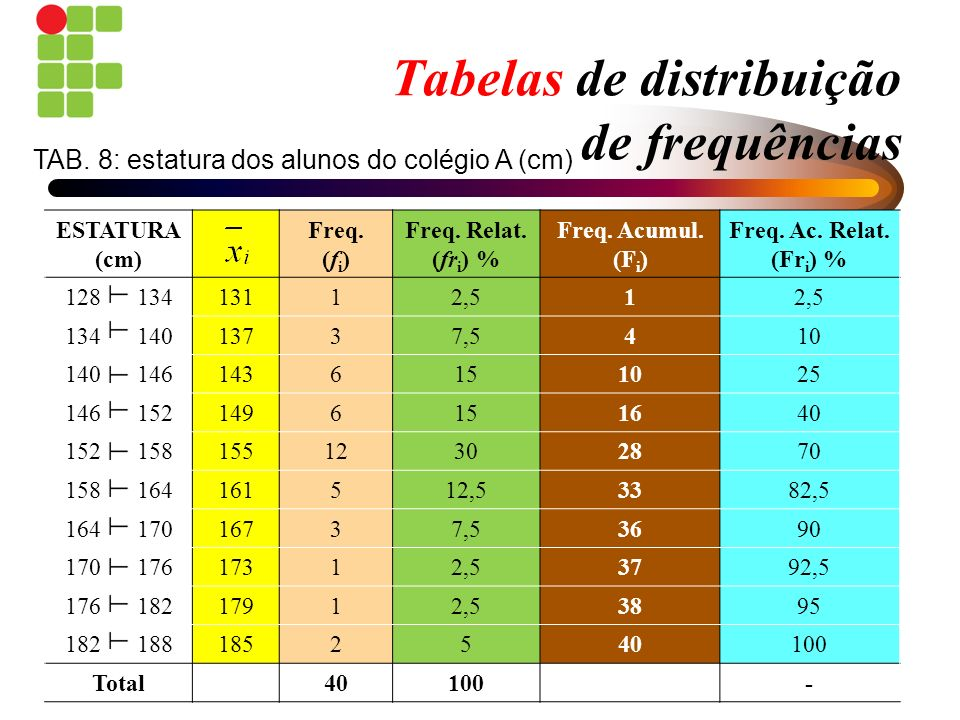 Tabelas de distribuição de frequências ESTATURA (cm) Freq. (f i ) Freq. Relat. (fr i ) % Freq. Acumul. (F i ) Freq. Ac. Relat. (Fr i ) % 128 13413112,