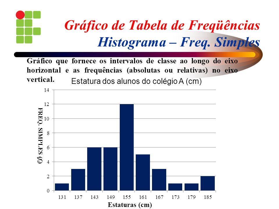 Gráfico de Tabela de Freqüências Histograma – Freq. Simples Gráfico que fornece os intervalos de classe ao longo do eixo horizontal e as frequências (