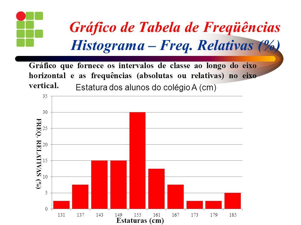 Gráfico de Tabela de Freqüências Histograma – Freq. Relativas (%) Gráfico que fornece os intervalos de classe ao longo do eixo horizontal e as frequên