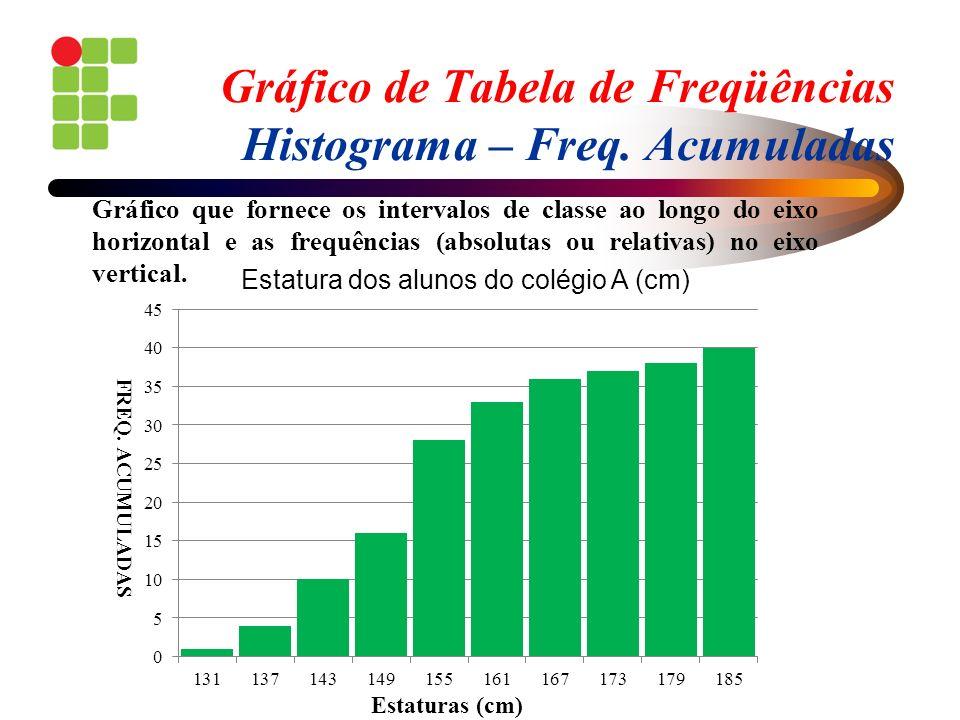 Gráfico de Tabela de Freqüências Histograma – Freq. Acumuladas Gráfico que fornece os intervalos de classe ao longo do eixo horizontal e as frequência