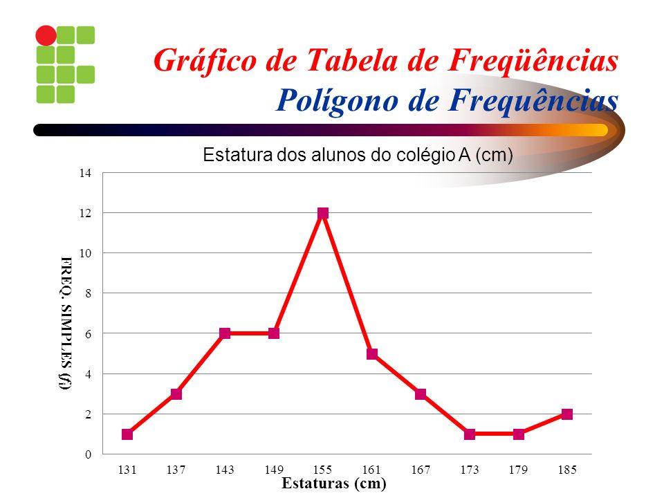 Gráfico de Tabela de Freqüências Polígono de Frequências Estaturas (cm) FREQ. SIMPLES (f i ) Estatura dos alunos do colégio A (cm)
