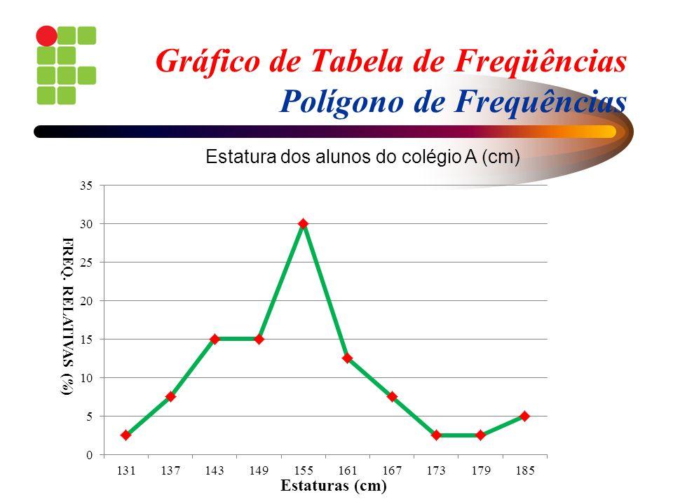 Gráfico de Tabela de Freqüências Polígono de Frequências Estaturas (cm) FREQ. RELATIVAS (%) Estatura dos alunos do colégio A (cm)