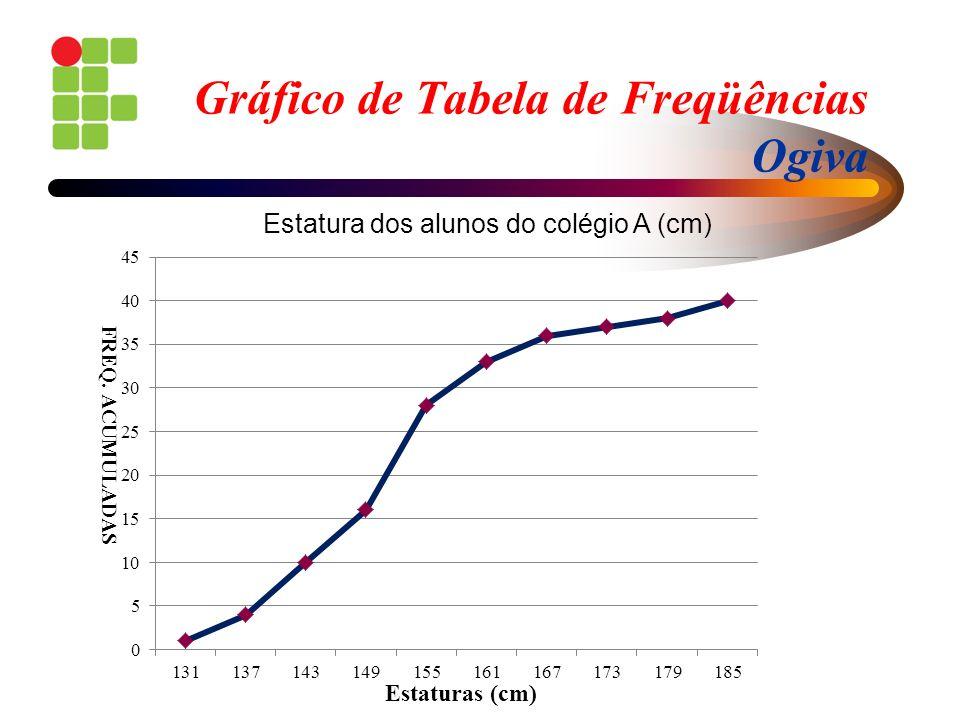 Gráfico de Tabela de Freqüências Ogiva Estaturas (cm) FREQ. ACUMULADAS Estatura dos alunos do colégio A (cm)