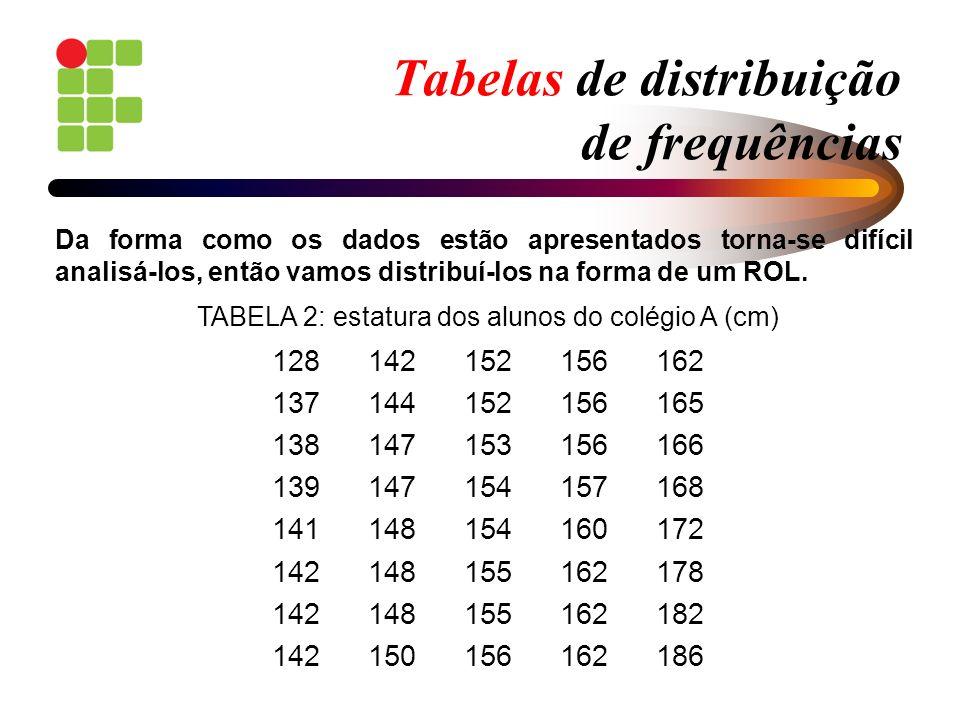 Tabelas de distribuição de frequências No exemplo em estudo, a variável analisada (estatura) será observada e estudada muito mais facilmente se dispusermos os valores ordenados em uma coluna e colocarmos, ao lado de cada valor, em outra coluna, o número de vezes que ele aparece repetido.