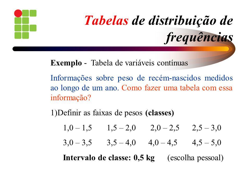 Tabelas de distribuição de frequências Exemplo - Tabela de variáveis contínuas Informações sobre peso de recém-nascidos medidos ao longo de um ano. Co