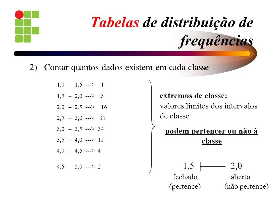 Tabelas de distribuição de frequências 2) Contar quantos dados existem em cada classe 1,0 |– 1,5 ---> 1 1,5 |– 2,0 ---> 3 2,0 |– 2,5 ---> 16 2,5 |– 3,