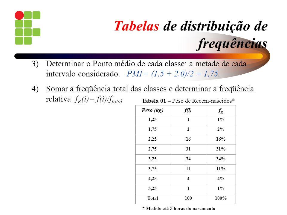 Tabelas de distribuição de frequências 3)Determinar o Ponto médio de cada classe: a metade de cada intervalo considerado. PM1= (1,5 + 2,0)/2 = 1,75. 4