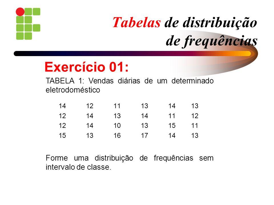 Tabelas de distribuição de frequências 14 121113 14 13 12 141314 11 12 12 141013 15 11 15 131617 14 13 TABELA 1: Vendas diárias de um determinado elet