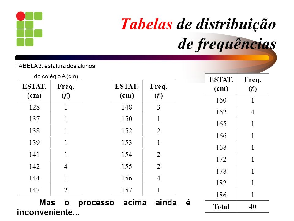 Tabelas de distribuição de frequências ESTAT. (cm) Freq. (f i ) 1281 1371 1381 1391 1411 1424 1441 1472 ESTAT. (cm) Freq. (f i ) 1483 1501 1522 1531 1