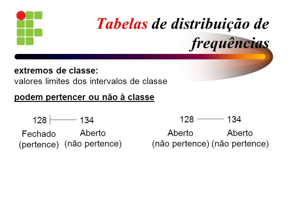 Tabelas de distribuição de frequências extremos de classe: valores limites dos intervalos de classe podem pertencer ou não à classe 128 134 Fechado (p