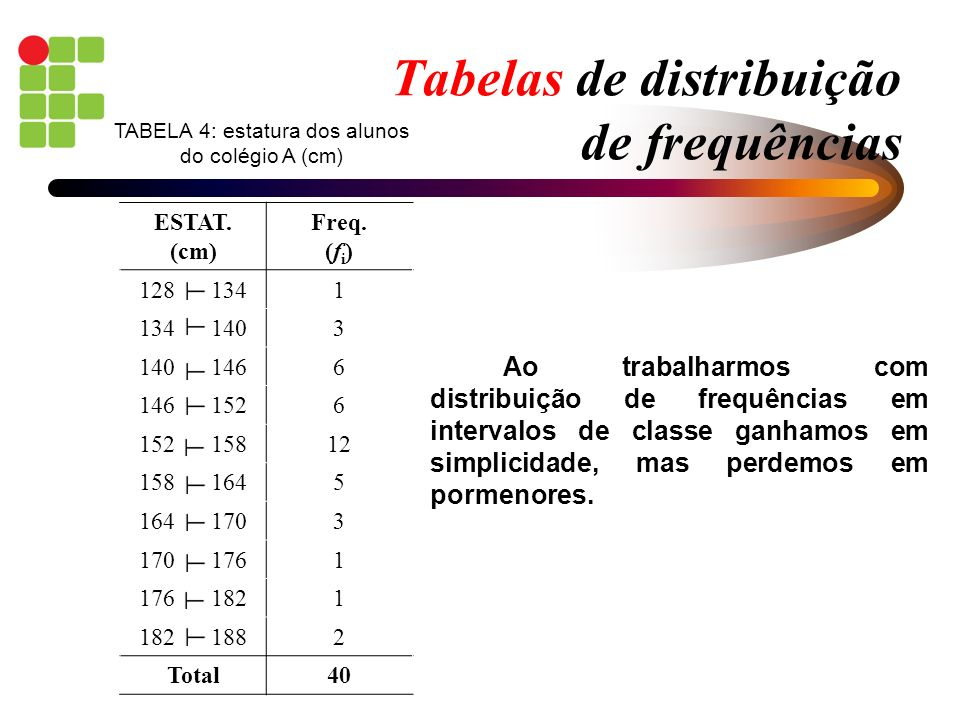 Tabelas de distribuição de frequências ESTAT. (cm) Freq. (f i ) 128 1341 134 1403 140 1466 146 1526 152 15812 158 1645 164 1703 170 1761 176 1821 182
