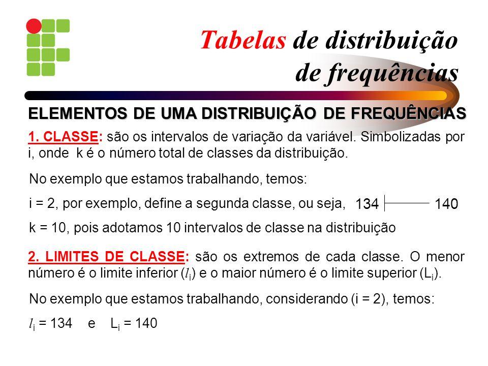 Tabelas de distribuição de frequências 1. CLASSE: são os intervalos de variação da variável. Simbolizadas por i, onde k é o número total de classes da