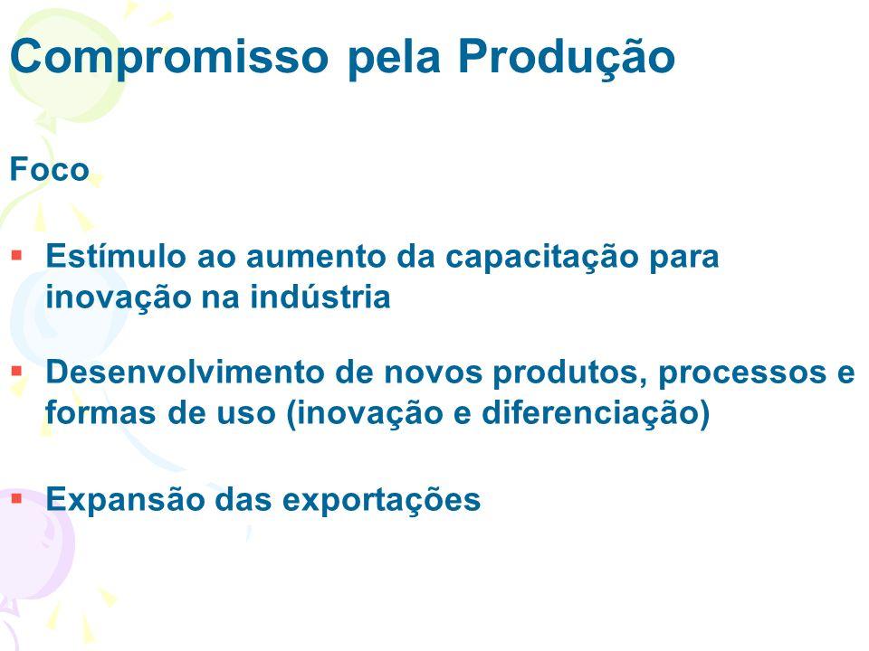 Compromisso pela Produção Foco Estímulo ao aumento da capacitação para inovação na indústria Desenvolvimento de novos produtos, processos e formas de uso (inovação e diferenciação) Expansão das exportações