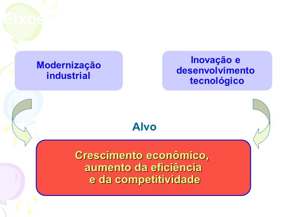 Modernização industrial Crescimento econômico, aumento da eficiência e da competitividade e da competitividade Inovação e desenvolvimento tecnológico Alvo Eixos da Política Industrial