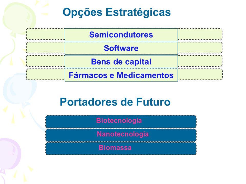 Opções Estratégicas Semicondutores Software Fármacos e Medicamentos Bens de capital Nanotecnologia Biotecnologia Biomassa Portadores de Futuro