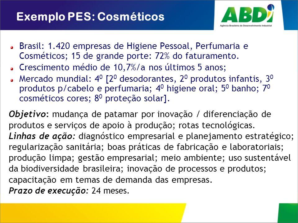 Exemplo PES: Cosméticos Brasil: 1.420 empresas de Higiene Pessoal, Perfumaria e Cosméticos; 15 de grande porte: 72% do faturamento. Crescimento médio