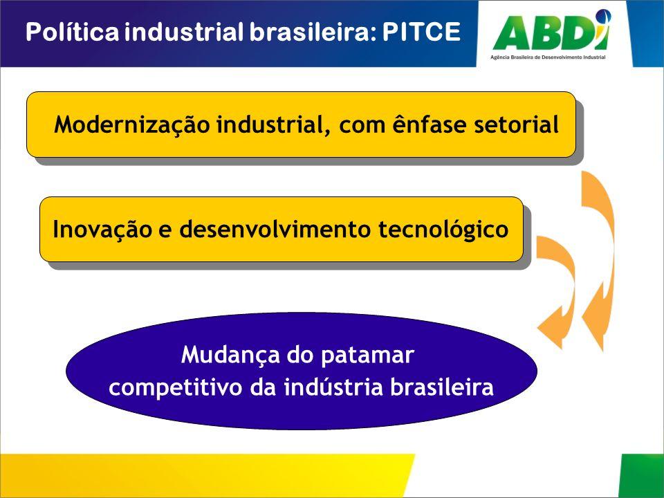 Política industrial brasileira: PITCE Inovação e desenvolvimento tecnológico Mudança do patamar competitivo da indústria brasileira Modernização indus
