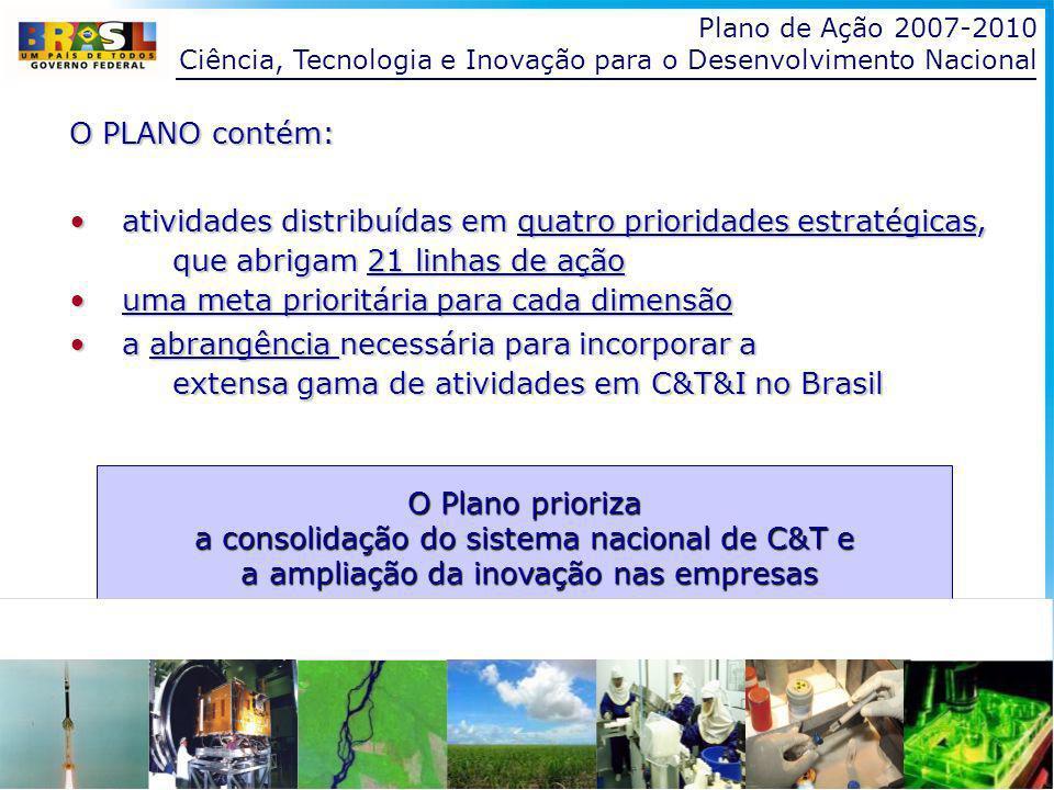Ciência, Tecnologia e Inovação para o Desenvolvimento Nacional O PLANO contém: atividades distribuídas em quatro prioridades estratégicas,atividades distribuídas em quatro prioridades estratégicas, que abrigam 21 linhas de ação que abrigam 21 linhas de ação uma meta prioritária para cada dimensãouma meta prioritária para cada dimensão a abrangência necessária para incorporar aa abrangência necessária para incorporar a extensa gama de atividades em C&T&I no Brasil extensa gama de atividades em C&T&I no Brasil O Plano prioriza a consolidação do sistema nacional de C&T e a ampliação da inovação nas empresas a ampliação da inovação nas empresas