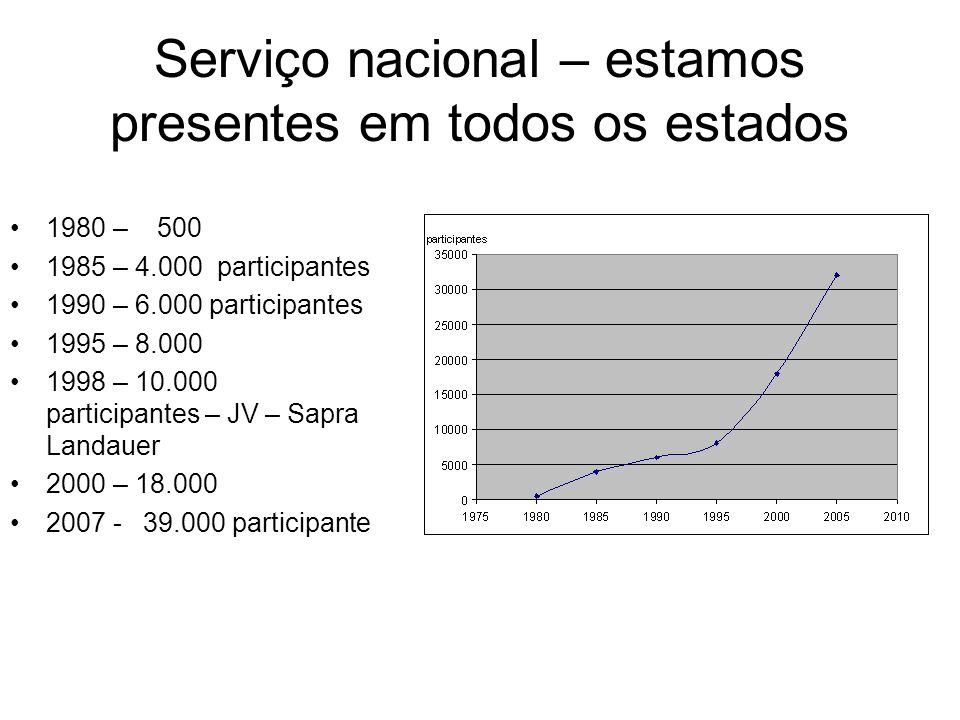 Serviço nacional – estamos presentes em todos os estados 1980 – 500 1985 – 4.000 participantes 1990 – 6.000 participantes 1995 – 8.000 1998 – 10.000 participantes – JV – Sapra Landauer 2000 – 18.000 2007 - 39.000 participante