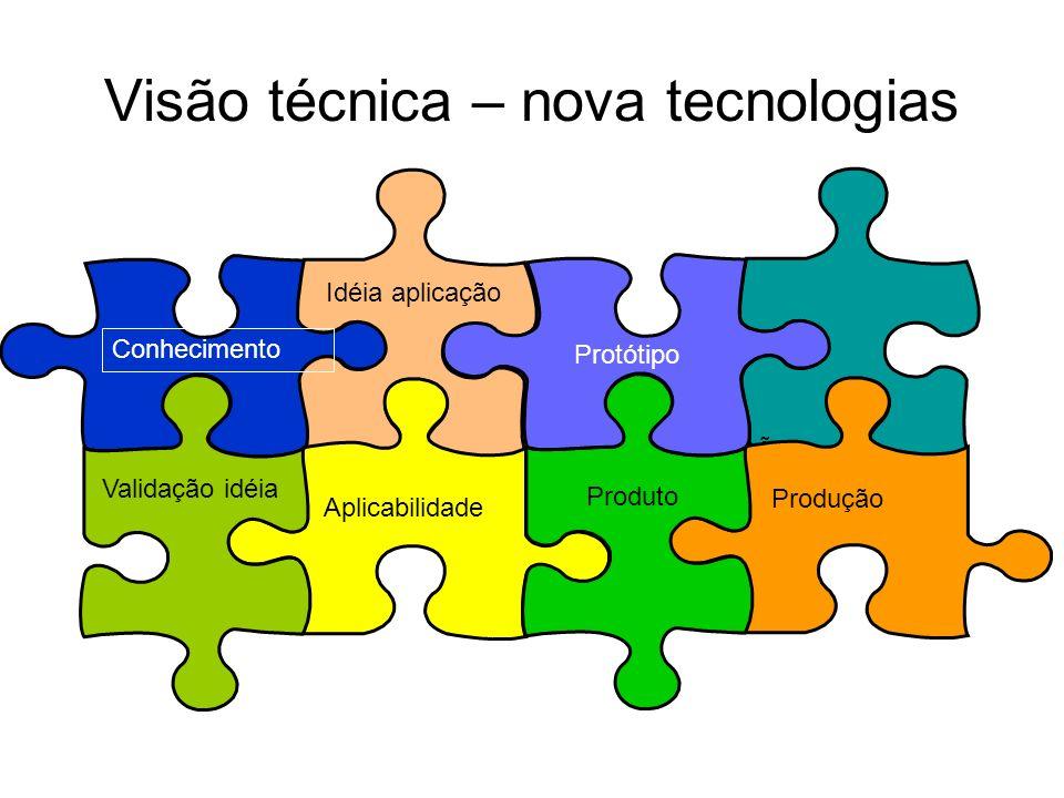 Visão técnica – nova tecnologias Conhecimento Idéia aplicação Validação idéia Aplicabilidade PRODUÇÃO Protótipo Produto Produção