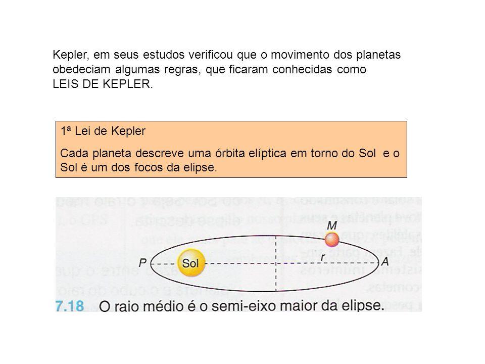 Kepler, em seus estudos verificou que o movimento dos planetas obedeciam algumas regras, que ficaram conhecidas como LEIS DE KEPLER. 1ª Lei de Kepler