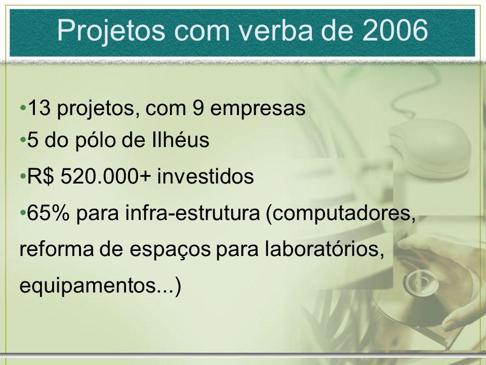 Projetos com verba de 2006 13 projetos, com 9 empresas 5 do pólo de Ilhéus R$ 520.000+ investidos 65% para infra-estrutura (computadores, reforma de espaços para laboratórios, equipamentos...)