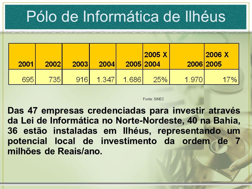 Apesar disso... A Bahia é o 5o estado em aproveitamento de verbas de PPB no Nordeste.