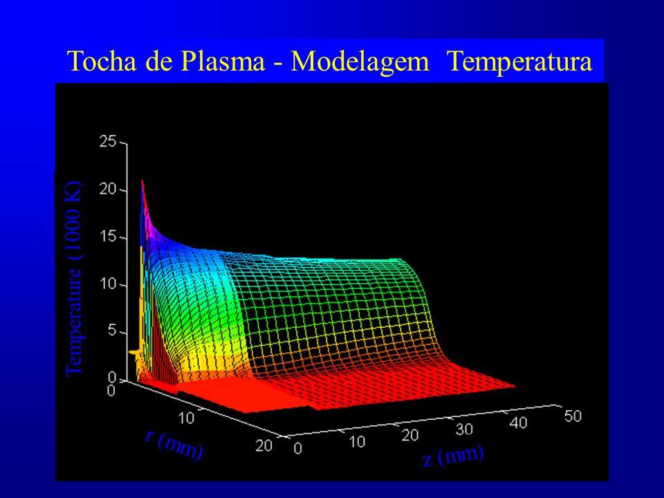 z (mm) r (mm) Temperature (1000 K) Tocha de Plasma - Modelagem Temperatura