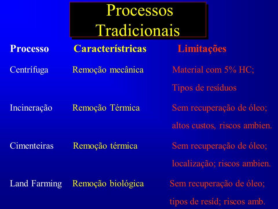 Processos Tradicionais Processo Característricas Limitações Centrífuga Remoção mecânica Material com 5% HC; Tipos de resíduos Incineração Remoção Térm