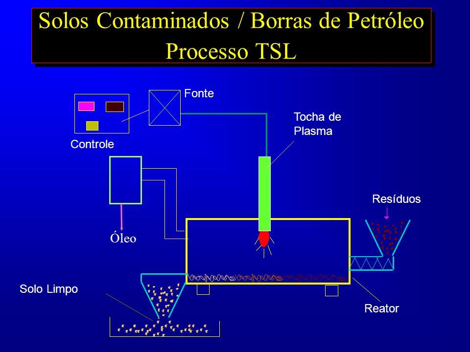 Solos Contaminados / Borras de Petróleo Processo TSL Solo Limpo Reator Resíduos Fonte Controle Tocha de Plasma Óleo
