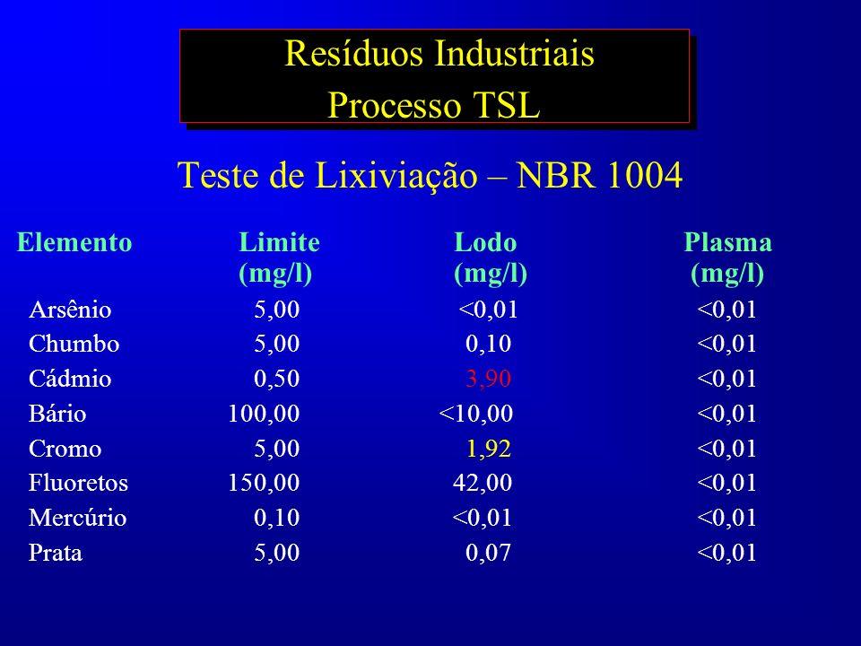 Resíduos Industriais Processo TSL Teste de Lixiviação – NBR 1004 Elemento Limite Lodo Plasma (mg/l) (mg/l) (mg/l) Arsênio 5,00 <0,01<0,01 Chumbo 5,00