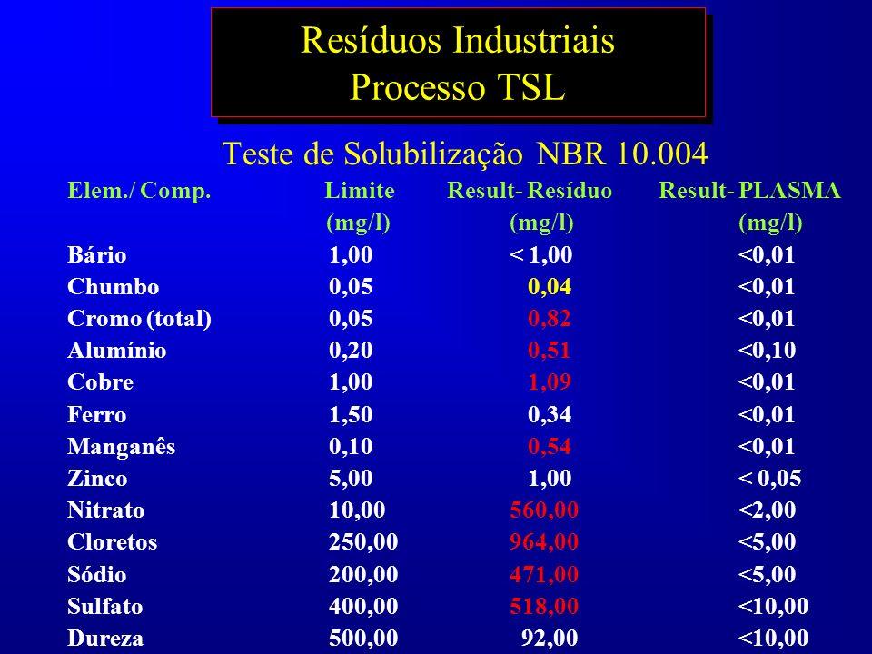 Resíduos Industriais Processo TSL Teste de Solubilização NBR 10.004 Elem./ Comp. Limite Result- Resíduo Result- PLASMA (mg/l) (mg/l) (mg/l) Bário1,00