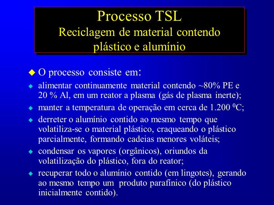 Processo TSL Reciclagem de material contendo plástico e alumínio u O processo consiste em : u alimentar continuamente material contendo ~80% PE e 20 %