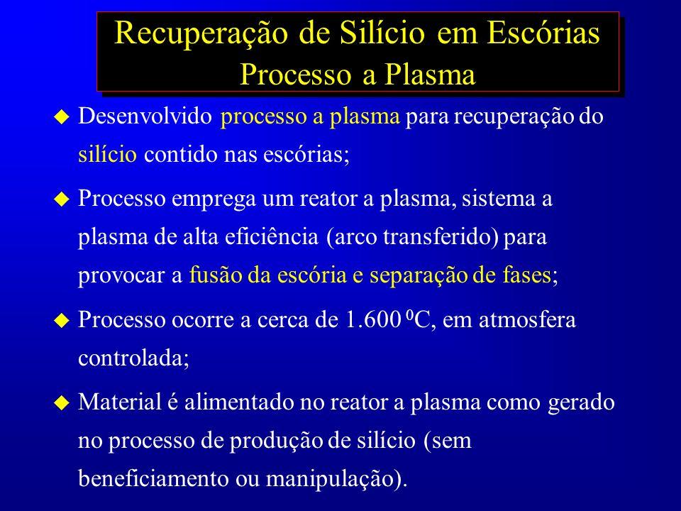 Recuperação de Silício em Escórias Processo a Plasma u Desenvolvido processo a plasma para recuperação do silício contido nas escórias; u Processo emp
