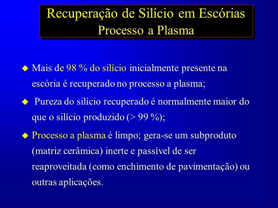 Recuperação de Silício em Escórias Processo a Plasma u Mais de 98 % do silício inicialmente presente na escória é recuperado no processo a plasma; u P