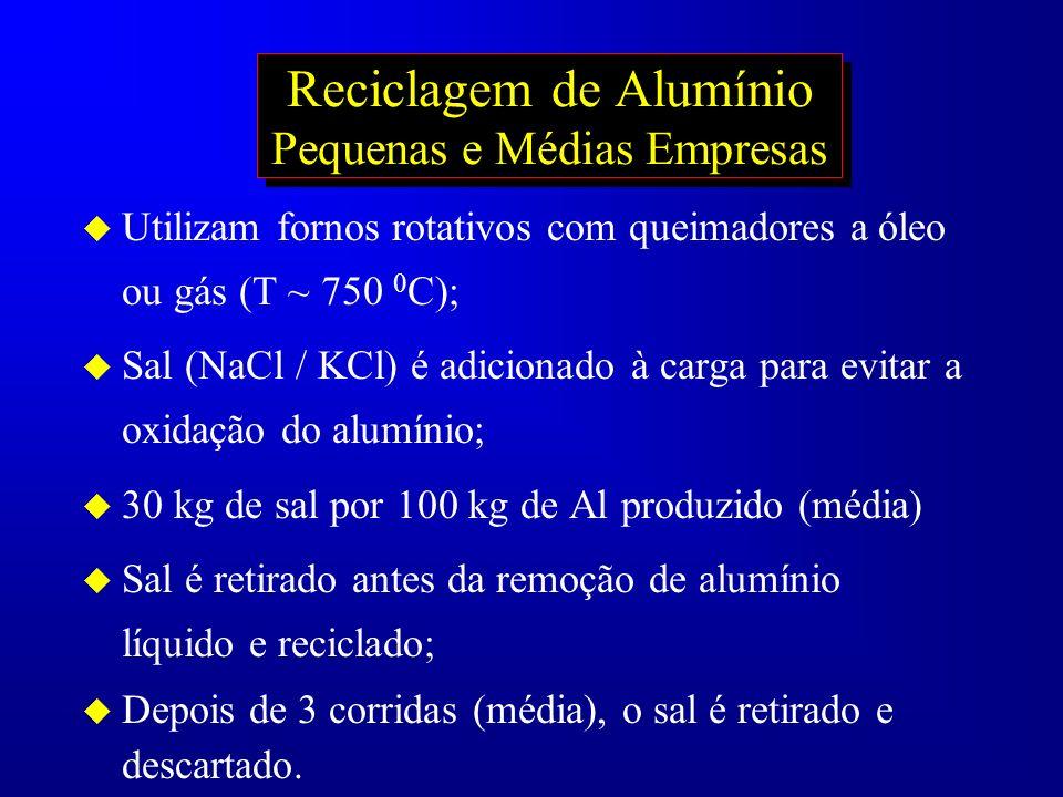 Reciclagem de Alumínio Pequenas e Médias Empresas u Utilizam fornos rotativos com queimadores a óleo ou gás (T ~ 750 0 C); u Sal (NaCl / KCl) é adicio