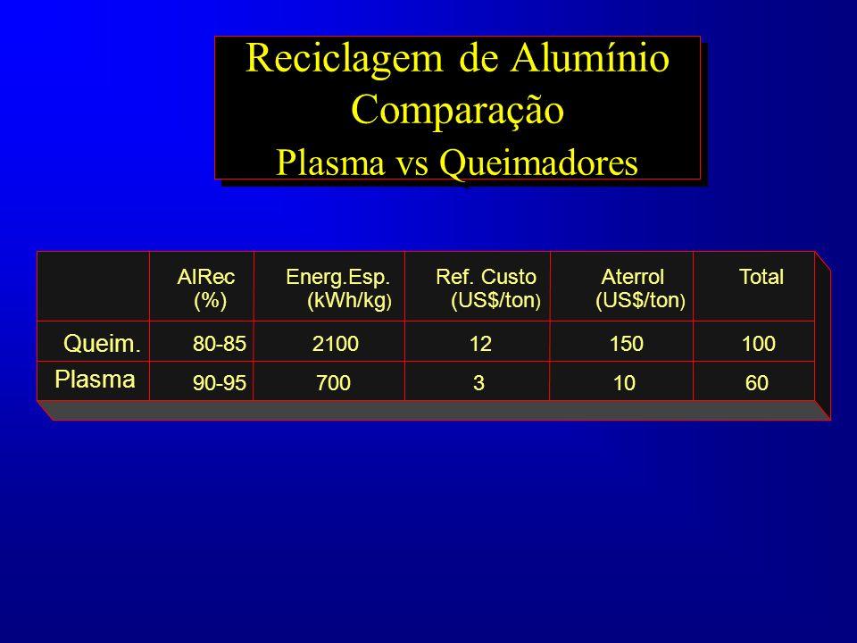 Reciclagem de Alumínio Comparação Plasma vs Queimadores Al Rec. (%) Energ.Esp. (kWh/kg ) Ref. Custo (US$/ton ) Aterrol (US$/ton ) Total Queim. 80-8521
