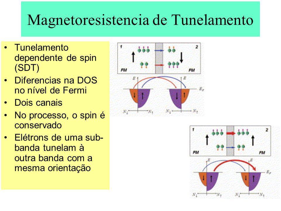 Magnetoresistencia de Tunelamento Tunelamento dependente de spin (SDT) Diferencias na DOS no nível de Fermi Dois canais No processo, o spin é conserva